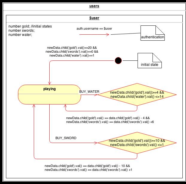 Firesafe: A Prophylactic For Firebase – Edinburgh Hacklab